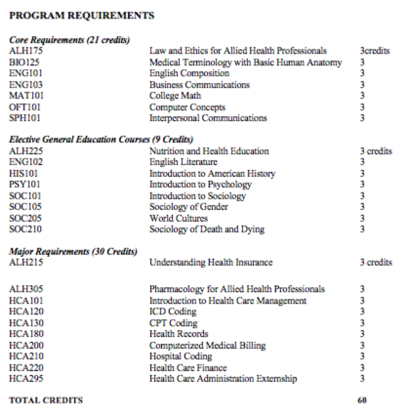 Healthcare Administration Program Requirements Mandl School The