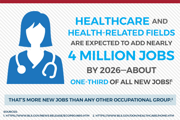Graphic about new Health Care jobs